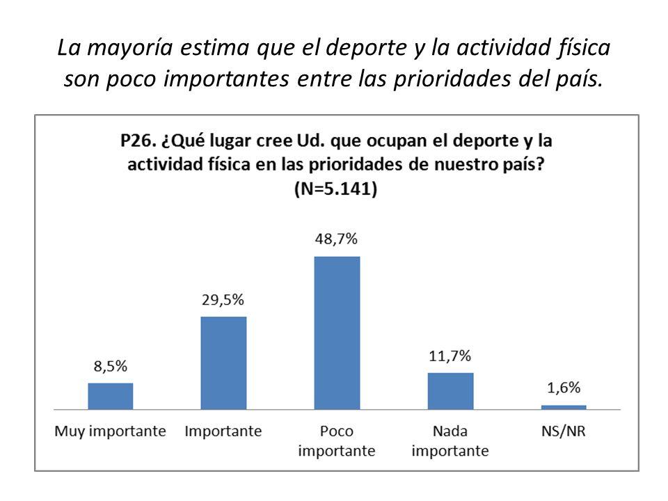 La mayoría estima que el deporte y la actividad física son poco importantes entre las prioridades del país.