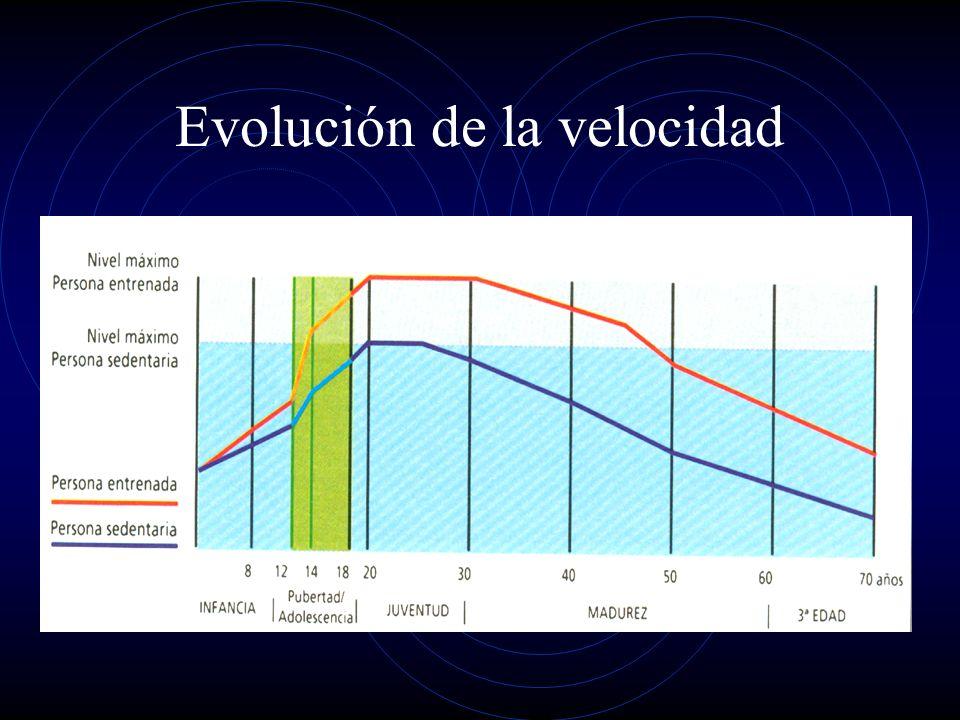 Fase sensible 6789101112131415 Velocitat de reacció Maduració SNC Freqüència de moviment Maduració sistema muscular V.