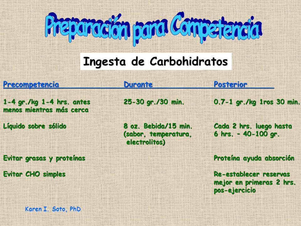 Ingesta de Carbohidratos PrecompetenciaDurantePosterior 1-4 gr./kg 1-4 hrs. antes25-30 gr./30 min.0.7-1 gr./kg 1ros 30 min. menos mientras más cerca L