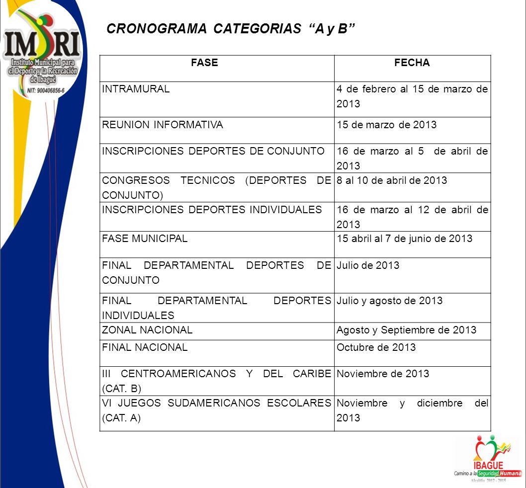 CRONOGRAMA CATEGORIAS A y B FASEFECHA INTRAMURAL 4 de febrero al 15 de marzo de 2013 REUNION INFORMATIVA15 de marzo de 2013 INSCRIPCIONES DEPORTES DE CONJUNTO 16 de marzo al 5 de abril de 2013 CONGRESOS TECNICOS (DEPORTES DE CONJUNTO) 8 al 10 de abril de 2013 INSCRIPCIONES DEPORTES INDIVIDUALES 16 de marzo al 12 de abril de 2013 FASE MUNICIPAL15 abril al 7 de junio de 2013 FINAL DEPARTAMENTAL DEPORTES DE CONJUNTO Julio de 2013 FINAL DEPARTAMENTAL DEPORTES INDIVIDUALES Julio y agosto de 2013 ZONAL NACIONALAgosto y Septiembre de 2013 FINAL NACIONALOctubre de 2013 III CENTROAMERICANOS Y DEL CARIBE (CAT.