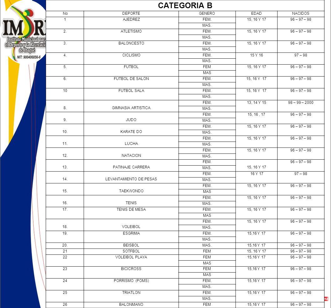 CATEGORIA B NoDEPORTEGENEROEDADNACIDOS 1AJEDREZFEM.15, 16 Y 1796 – 97 – 98 MAS.