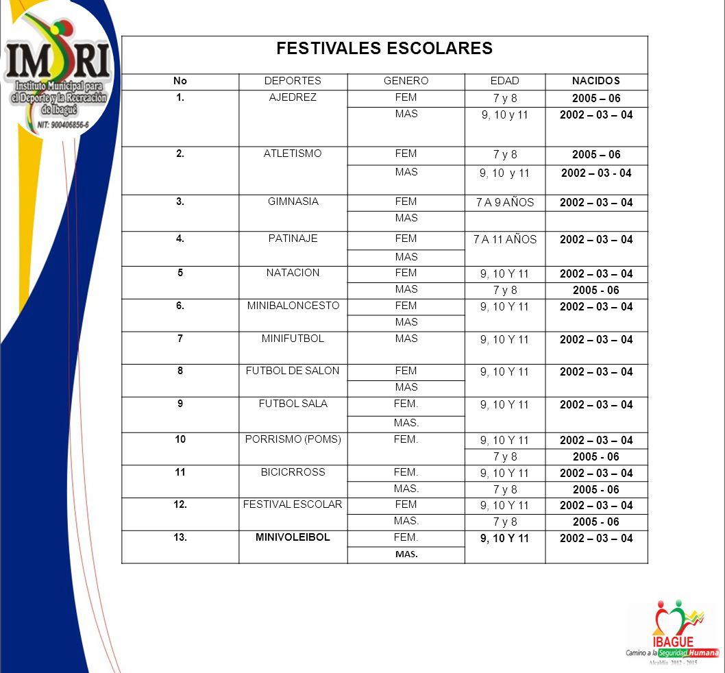FESTIVALES ESCOLARES NoDEPORTESGENEROEDADNACIDOS 1.AJEDREZFEM 7 y 82005 – 06 MAS 9, 10 y 11 2002 – 03 – 04 2.ATLETISMOFEM 7 y 82005 – 06 MAS 9, 10 y 112002 – 03 - 04 3.GIMNASIAFEM 7 A 9 AÑOS2002 – 03 – 04 MAS 4.PATINAJEFEM 7 A 11 AÑOS2002 – 03 – 04 MAS 5NATACIONFEM 9, 10 Y 112002 – 03 – 04 MAS 7 y 82005 - 06 6.MINIBALONCESTOFEM 9, 10 Y 112002 – 03 – 04 MAS 7MINIFUTBOLMAS 9, 10 Y 112002 – 03 – 04 8FUTBOL DE SALONFEM 9, 10 Y 112002 – 03 – 04 MAS 9FUTBOL SALAFEM.