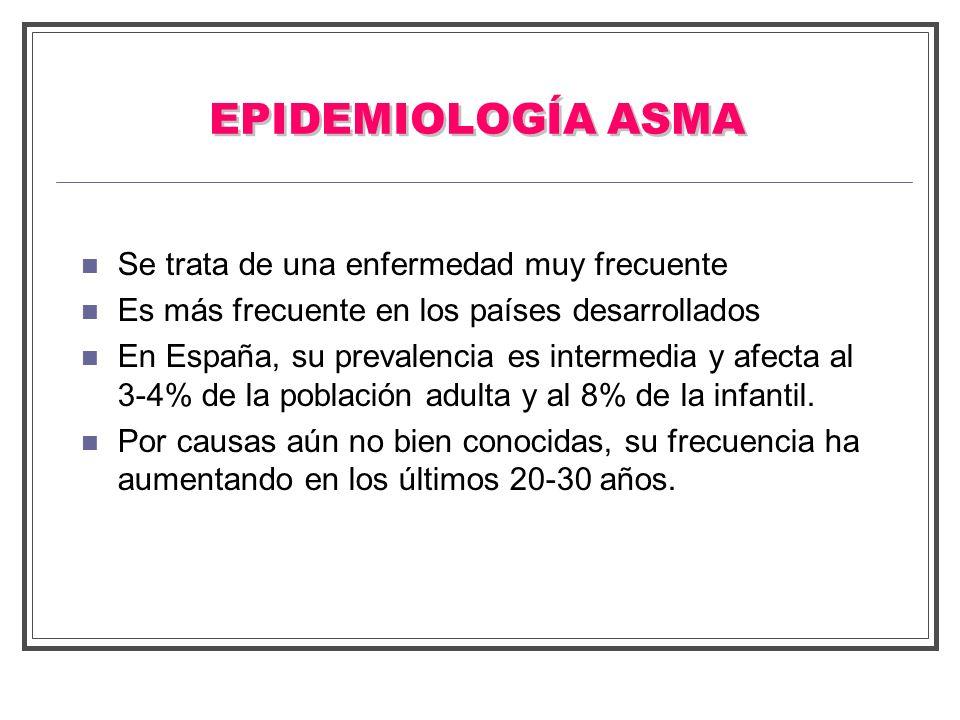 EPIDEMIOLOGÍA ASMA Se trata de una enfermedad muy frecuente Es más frecuente en los países desarrollados En España, su prevalencia es intermedia y afe