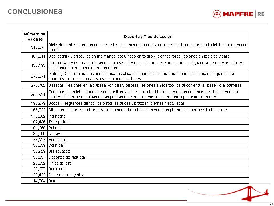 28 CONCLUSIONES Top 10 de Deportes Peligrosos –Toros –Salto base –Buceo en cavernas –Salto en ski –Rally –Motocross –Descenso ski –Montañismo –Rodeo –Inmersión submarina