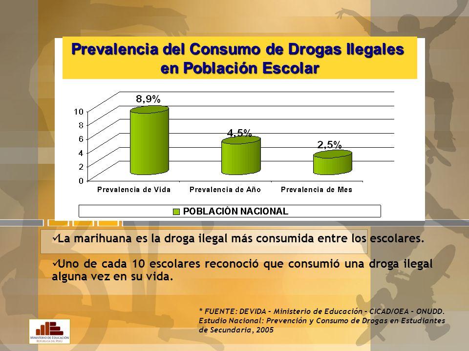 Alcohol y tabaco son las más consumidas a nivel nacional. Uno de cada dos escolares mencionó haber consumido drogas legales en el último año. * FUENTE