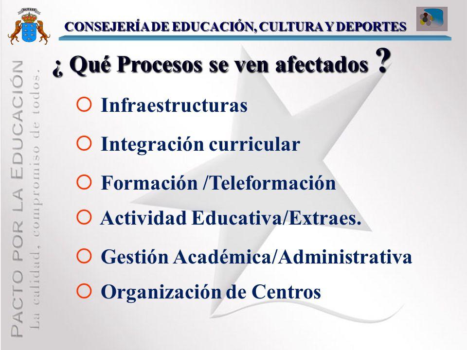 General Otros m Usar las TIC como elementos de comunicación, de acceso al conocimiento y de difusión. ¿ Qué objetivos se plantean en el Proyecto ? CON
