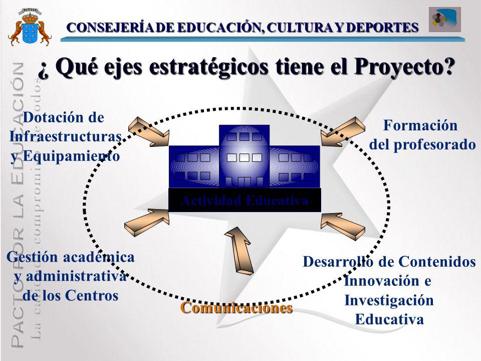 ¿ Qué Procesos se ven afectados ? Infraestructuras CONSEJERÍA DE EDUCACIÓN, CULTURA Y DEPORTES Integración curricular Formación /Teleformación Activid
