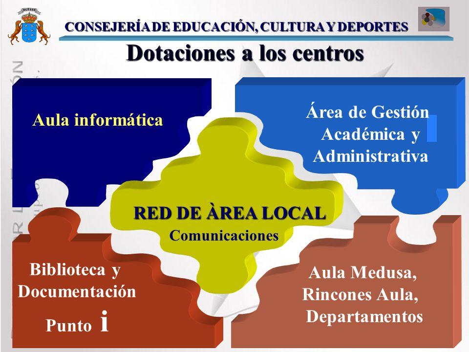 Dotación de Infraestructuras y Equipamiento Formación del profesorado Gestión académica y administrativa de los Centros Desarrollo de Contenidos Innov