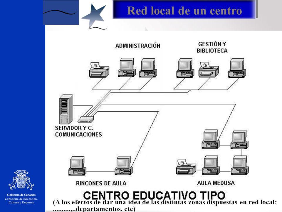 Aula informática RED DE ÀREA LOCAL Aula Medusa, Rincones Aula, Departamentos Biblioteca y Documentación Punto i Comunicaciones CONSEJERÍA DE EDUCACIÓN