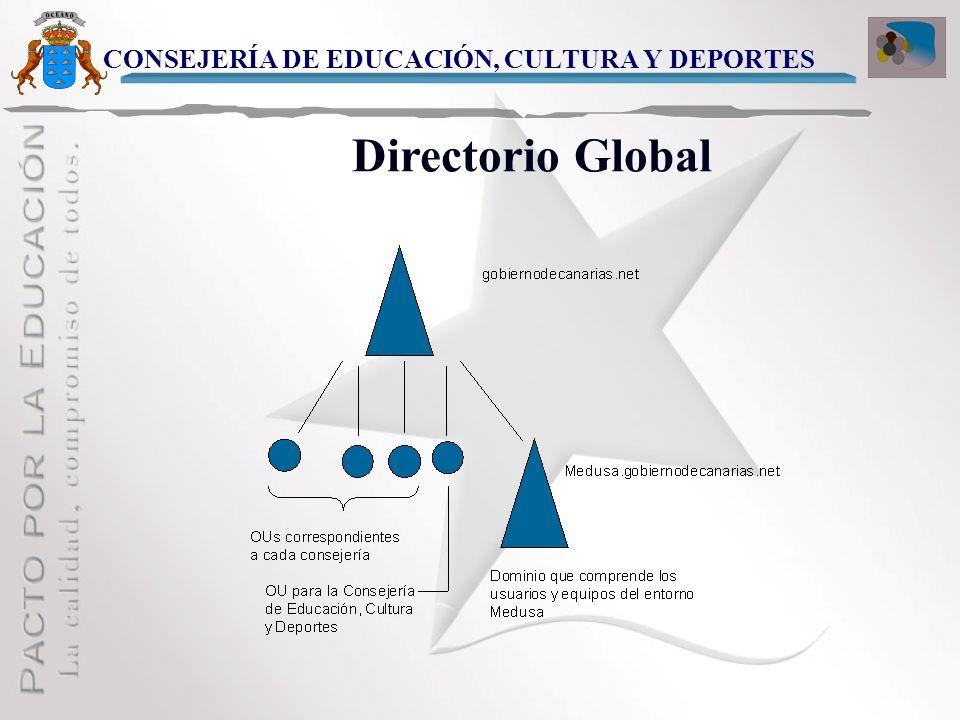 WAN CONSEJERÍA DE EDUCACIÓN, CULTURA Y DEPORTES