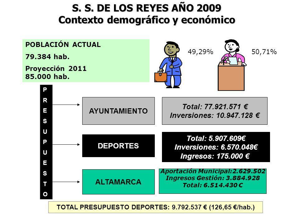 ESCUELAS DEPORTIVAS Y DEPORTE EN LA ESCUELA: CLUBES Y OTRAS ENTIDADES (20.1) EVALUACIÓN DE LOS PROGRAMAS PARÁMETROSOBJETIVOS PROPUESTOSINSTRUMENTOS DE EVALUACIÓN TASA DE PARTICIPACIÓN Alcanzar una tasa de participación del 90% Entrega de certificaciones y observación nº de participantes TP = ------------------------ x 100 Inscripción máx.