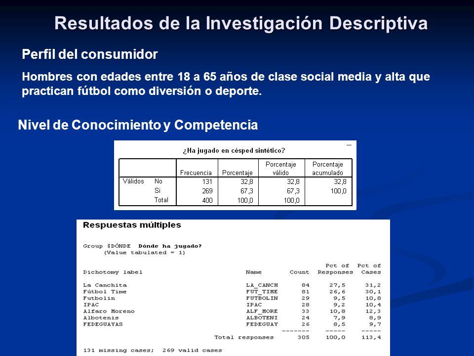 Nivel de Conocimiento y Competencia Resultados de la Investigación Descriptiva Perfil del consumidor Hombres con edades entre 18 a 65 años de clase social media y alta que practican fútbol como diversión o deporte.