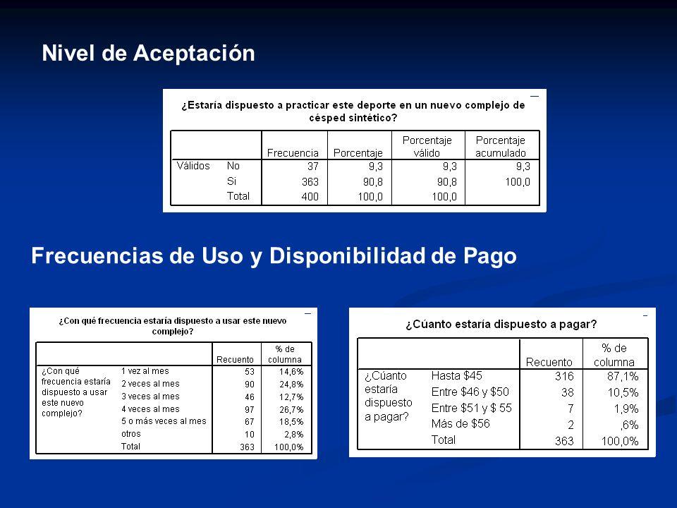 Nivel de Aceptación Frecuencias de Uso y Disponibilidad de Pago