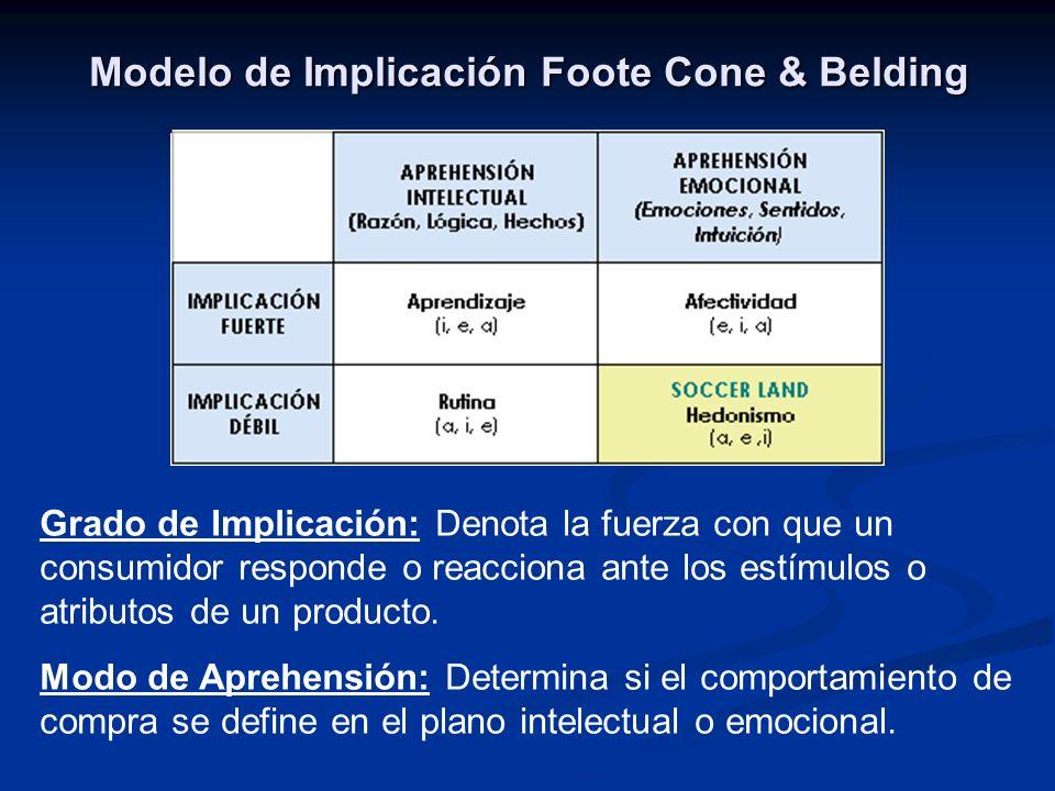 Modelo de Implicación Foote Cone & Belding Grado de Implicación: Denota la fuerza con que un consumidor responde o reacciona ante los estímulos o atributos de un producto.