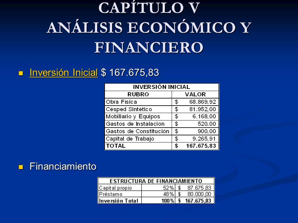 CAPÍTULO V ANÁLISIS ECONÓMICO Y FINANCIERO Inversión Inicial $ 167.675,83 Inversión Inicial $ 167.675,83 Inversión Inicial Inversión Inicial Financiamiento Financiamiento