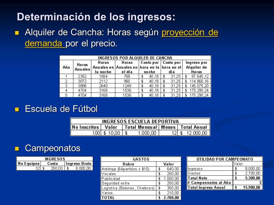 Determinación de los ingresos: Alquiler de Cancha: Horas según proyección de demanda por el precio.