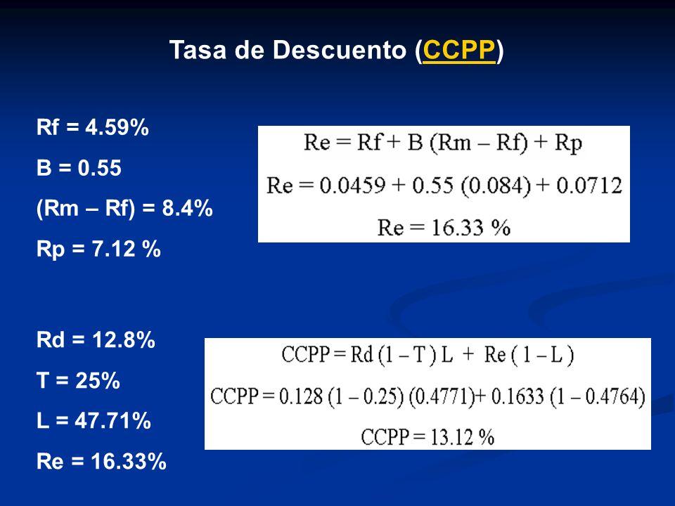 Tasa de Descuento (CCPP)CCPP Rd = 12.8% T = 25% L = 47.71% Re = 16.33% Rf = 4.59% B = 0.55 (Rm – Rf) = 8.4% Rp = 7.12 %