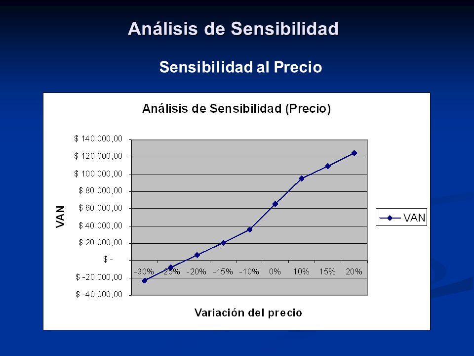 Análisis de Sensibilidad Sensibilidad al Precio