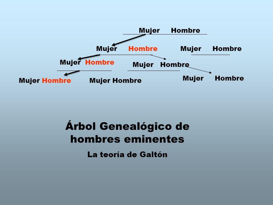 Mujer Hombre Árbol Genealógico de hombres eminentes La teoría de Galtón