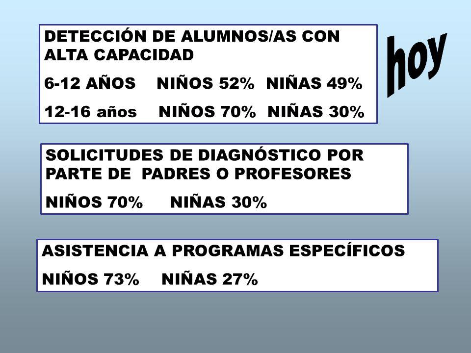 DETECCIÓN DE ALUMNOS/AS CON ALTA CAPACIDAD 6-12 AÑOS NIÑOS 52% NIÑAS 49% 12-16 años NIÑOS 70% NIÑAS 30% SOLICITUDES DE DIAGNÓSTICO POR PARTE DE PADRES O PROFESORES NIÑOS 70% NIÑAS 30% ASISTENCIA A PROGRAMAS ESPECÍFICOS NIÑOS 73% NIÑAS 27%