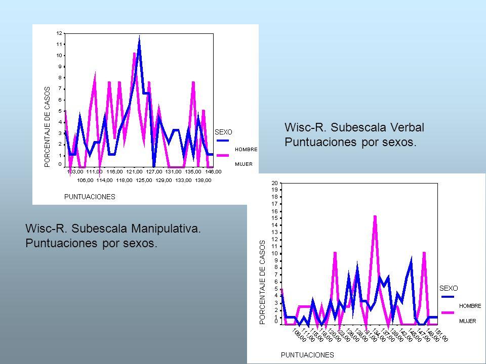 Wisc-R. Subescala Manipulativa. Puntuaciones por sexos. Wisc-R. Subescala Verbal Puntuaciones por sexos.