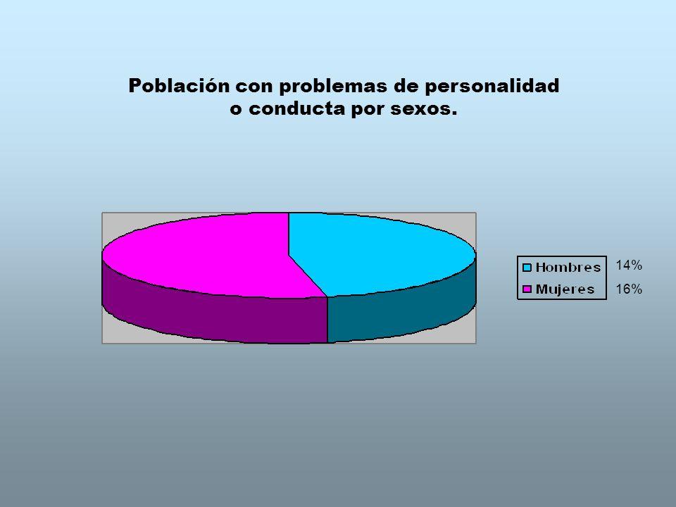 Población con problemas de personalidad o conducta por sexos. 14% 16%