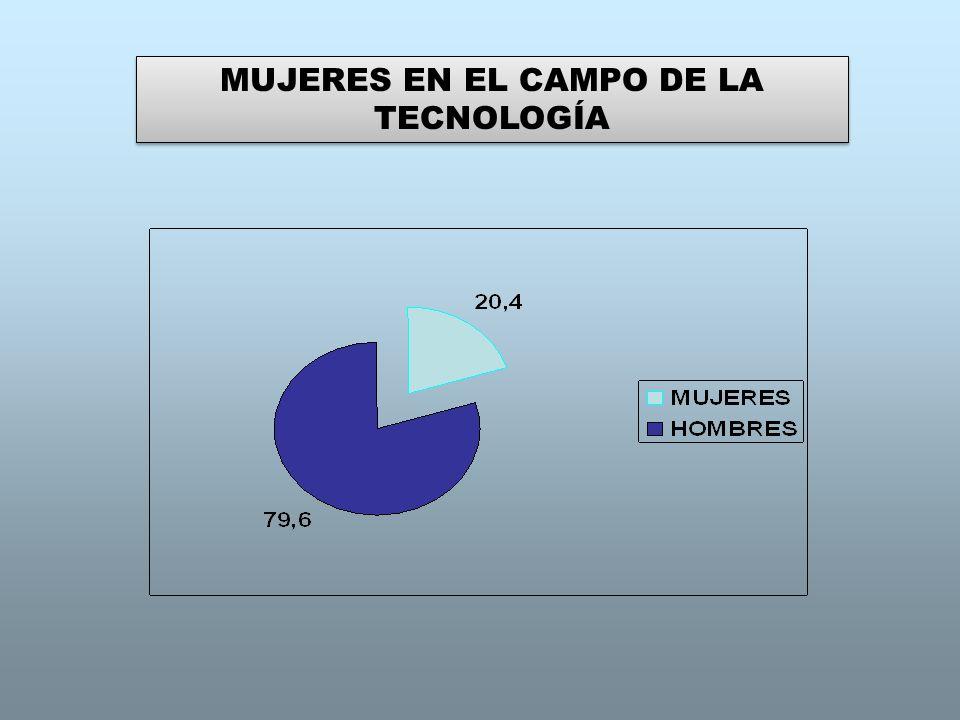 MUJERES EN EL CAMPO DE LA TECNOLOGÍA