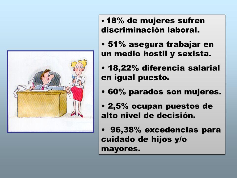 18% de mujeres sufren discriminación laboral. 51% asegura trabajar en un medio hostil y sexista. 18,22% diferencia salarial en igual puesto. 60% parad