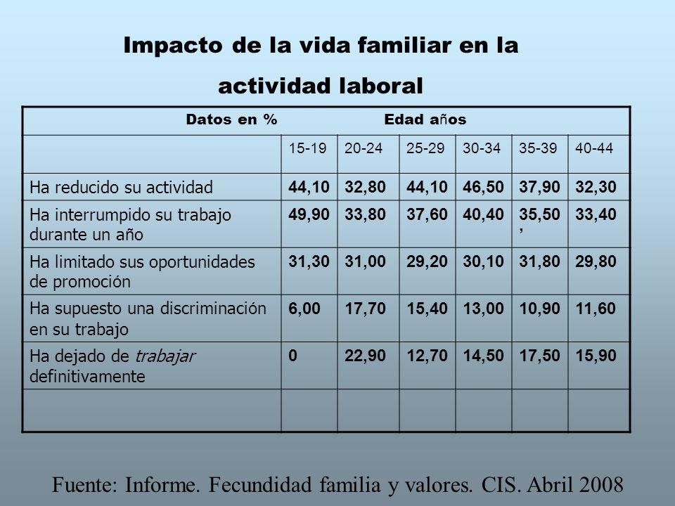 Impacto de la vida familiar en la actividad laboral Datos en % Edad a ñ os 15-1920-2425-2930-3435-3940-44 Ha reducido su actividad 44,1032,8044,1046,5037,9032,30 Ha interrumpido su trabajo durante un a ñ o 49,9033,8037,6040,4035,50 33,40 Ha limitado sus oportunidades de promoci ó n 31,3031,0029,2030,1031,8029,80 Ha supuesto una discriminaci ó n en su trabajo 6,0017,7015,4013,0010,9011,60 Ha dejado de trabajar definitivamente 022,9012,7014,5017,5015,90 Fuente: Informe.