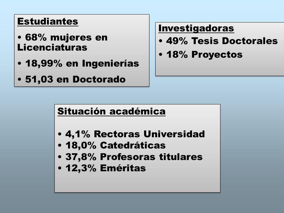 Estudiantes 68% mujeres en Licenciaturas 18,99% en Ingenierías 51,03 en Doctorado Estudiantes 68% mujeres en Licenciaturas 18,99% en Ingenierías 51,03 en Doctorado Situación académica 4,1% Rectoras Universidad 18,0% Catedráticas 37,8% Profesoras titulares 12,3% Eméritas Situación académica 4,1% Rectoras Universidad 18,0% Catedráticas 37,8% Profesoras titulares 12,3% Eméritas Investigadoras 49% Tesis Doctorales 18% Proyectos Investigadoras 49% Tesis Doctorales 18% Proyectos