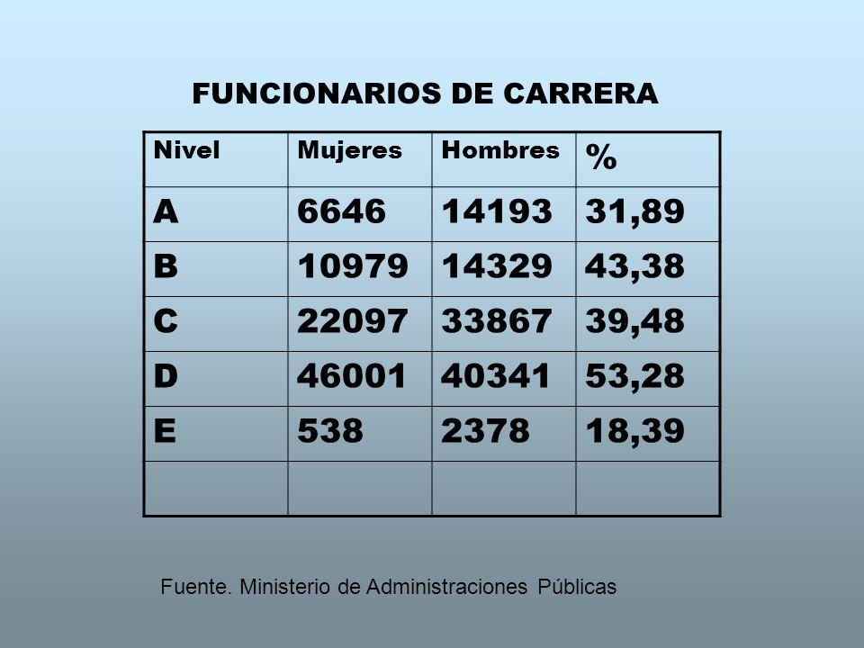 FUNCIONARIOS DE CARRERA NivelMujeresHombres % A66461419331,89 B109791432943,38 C220973386739,48 D460014034153,28 E538237818,39 Fuente. Ministerio de A