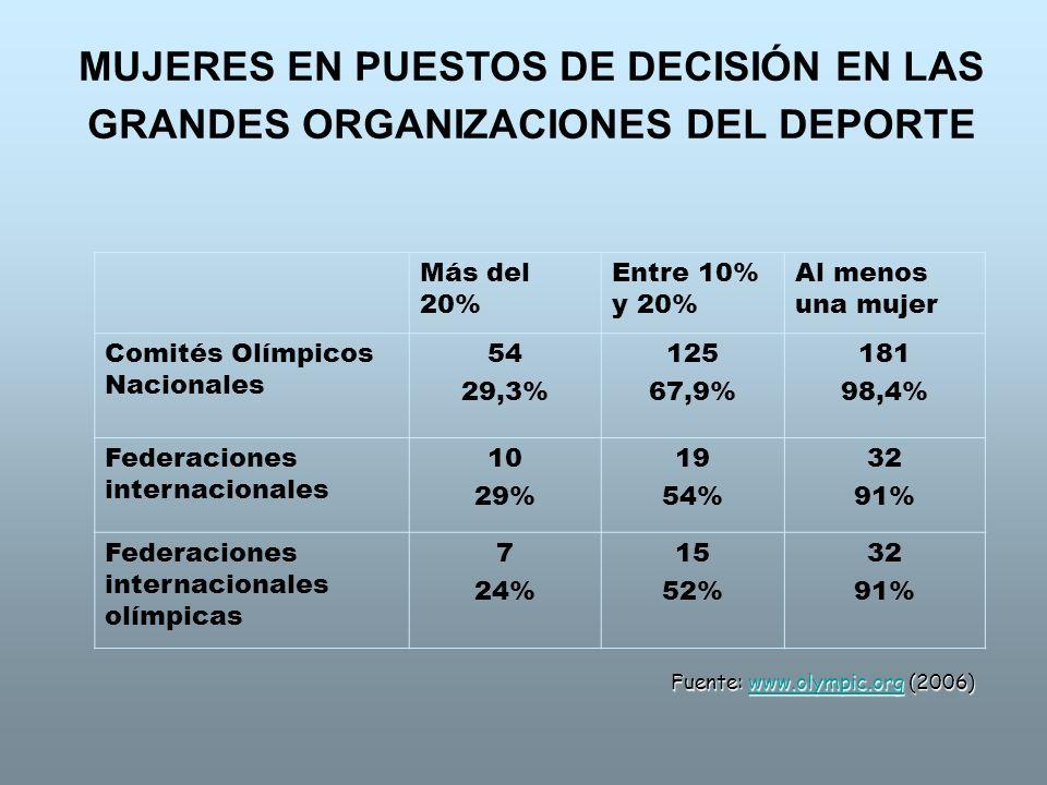 MUJERES EN PUESTOS DE DECISIÓN EN LAS GRANDES ORGANIZACIONES DEL DEPORTE Más del 20% Entre 10% y 20% Al menos una mujer Comités Olímpicos Nacionales 5