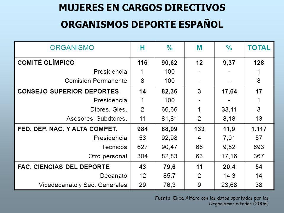 MUJERES EN CARGOS DIRECTIVOS ORGANISMOS DEPORTE ESPAÑOL ORGANISMOH%M%TOTAL COMITÉ OLÍMPICO Presidencia Comisión Permanente 116 1 8 90,62 100 12 - 9,37 - 128 1 8 CONSEJO SUPERIOR DEPORTES Presidencia Dtores.