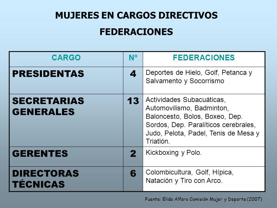 MUJERES EN CARGOS DIRECTIVOS FEDERACIONES CARGONºFEDERACIONES PRESIDENTAS4 Deportes de Hielo, Golf, Petanca y Salvamento y Socorrismo SECRETARIAS GENE