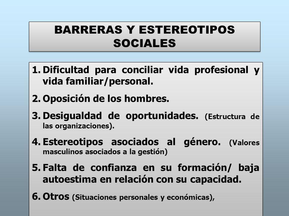 BARRERAS Y ESTEREOTIPOS SOCIALES 1.Dificultad para conciliar vida profesional y vida familiar/personal. 2.Oposición de los hombres. 3.Desigualdad de o