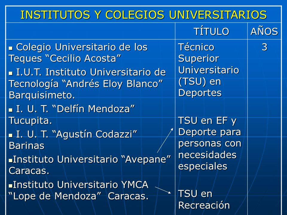 INSTITUTOS Y COLEGIOS UNIVERSITARIOS TÍTULOAÑOS Colegio Universitario de los Teques Cecilio Acosta Colegio Universitario de los Teques Cecilio Acosta