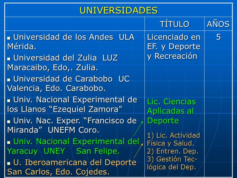 UNIVERSIDADES TÍTULOAÑOS Universidad de los Andes ULA Mérida. Universidad de los Andes ULA Mérida. Universidad del Zulia LUZ Maracaibo, Edo,. Zulia. U
