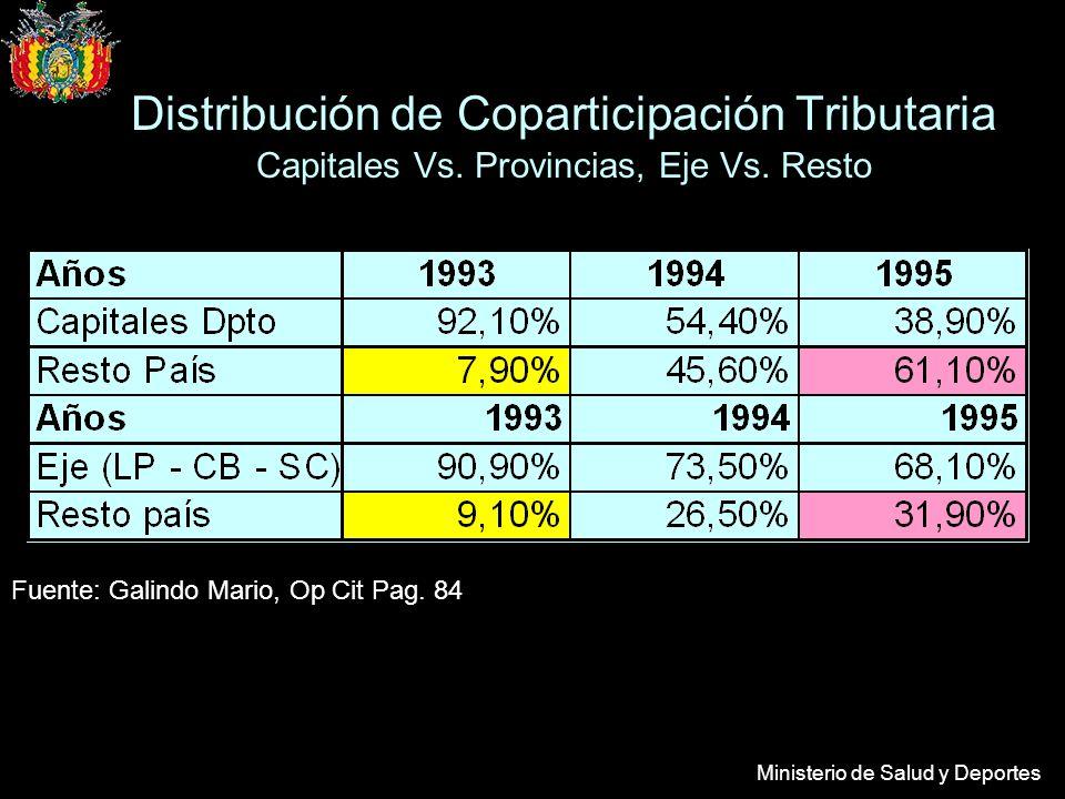 Ministerio de Salud y Deportes Distribución de Coparticipación Tributaria Capitales Vs. Provincias, Eje Vs. Resto Fuente: Galindo Mario, Op Cit Pag. 8