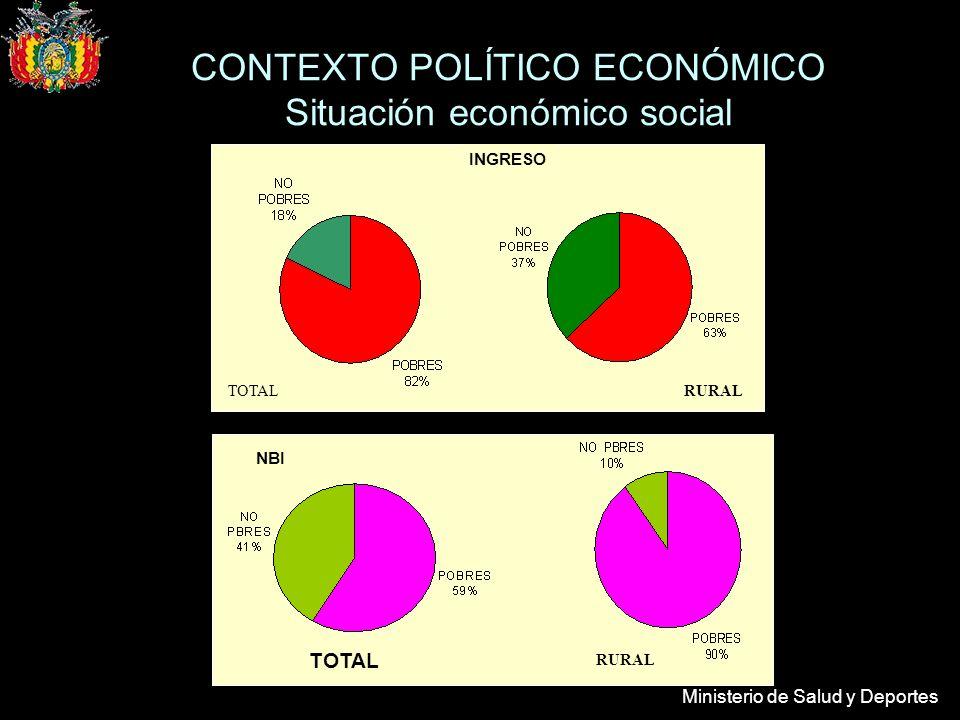 Ministerio de Salud y Deportes INGRESO TOTALRURAL TOTAL RURAL NBI CONTEXTO POLÍTICO ECONÓMICO Situación económico social