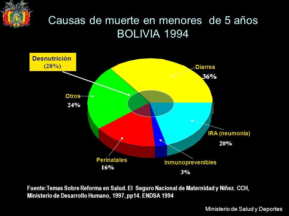 Ministerio de Salud y Deportes Fuente:Temas Sobre Reforma en Salud.