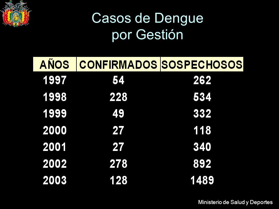 Ministerio de Salud y Deportes Casos de Dengue por Gestión