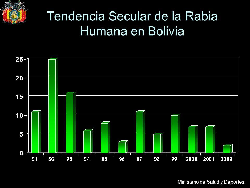 Ministerio de Salud y Deportes Tendencia Secular de la Rabia Humana en Bolivia