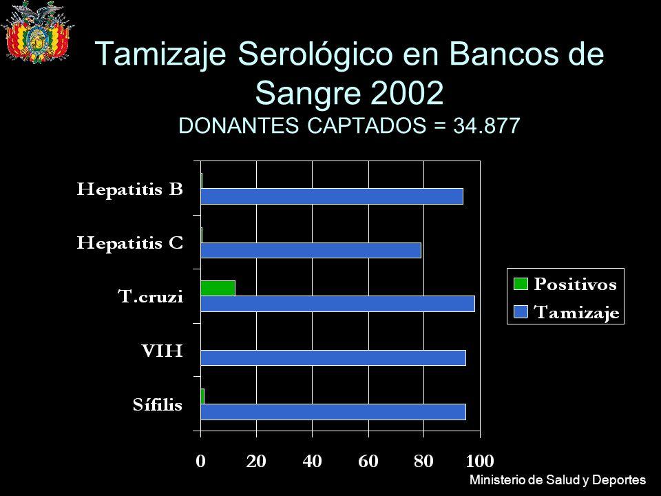 Ministerio de Salud y Deportes Tamizaje Serológico en Bancos de Sangre 2002 DONANTES CAPTADOS = 34.877