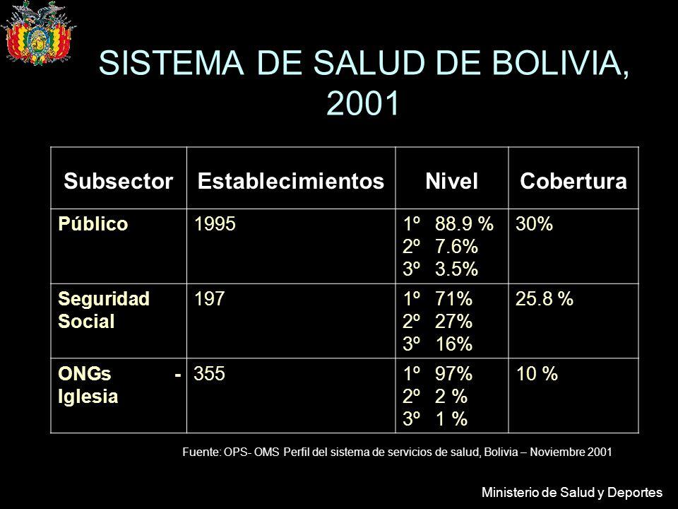 Ministerio de Salud y Deportes SubsectorEstablecimientosNivelCobertura Público19951º 88.9 % 2º 7.6% 3º 3.5% 30% Seguridad Social 1971º 71% 2º 27% 3º 16% 25.8 % ONGs - Iglesia 3551º 97% 2º 2 % 3º 1 % 10 % Fuente: OPS- OMS Perfil del sistema de servicios de salud, Bolivia – Noviembre 2001 SISTEMA DE SALUD DE BOLIVIA, 2001
