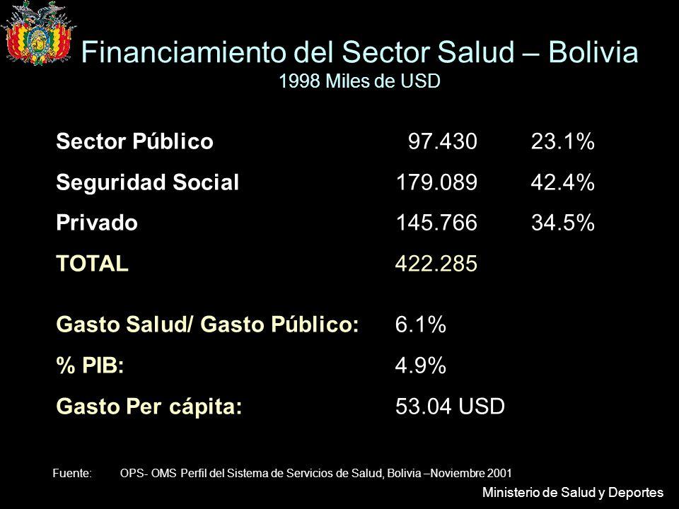 Ministerio de Salud y Deportes Sector Público 97.430 23.1% Seguridad Social179.08942.4% Privado145.76634.5% TOTAL422.285 Gasto Salud/ Gasto Público:6.