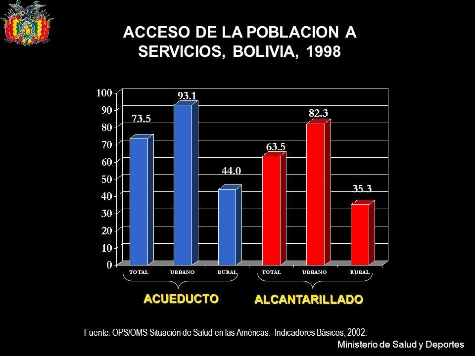Ministerio de Salud y Deportes ACCESO DE LA POBLACION A SERVICIOS, BOLIVIA, 1998 Fuente: OPS/OMS Situación de Salud en las Américas. Indicadores Básic