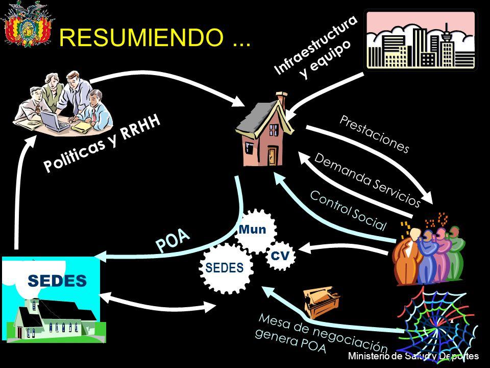 Ministerio de Salud y Deportes CV Mun SEDES Politicas y RRHH Prestaciones Demanda Servicios POA Infraestructura y equipo Control Social Mesa de negoci