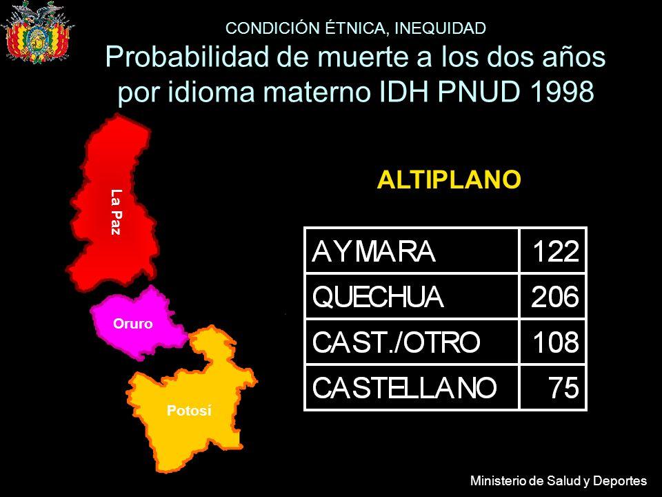 Ministerio de Salud y Deportes VALLE Tarija Sucre Cochabamba CONDICIÓN ÉTNICA, INEQUIDAD Probabilidad de muerte a los dos años por idioma materno IDH PNUD 1998
