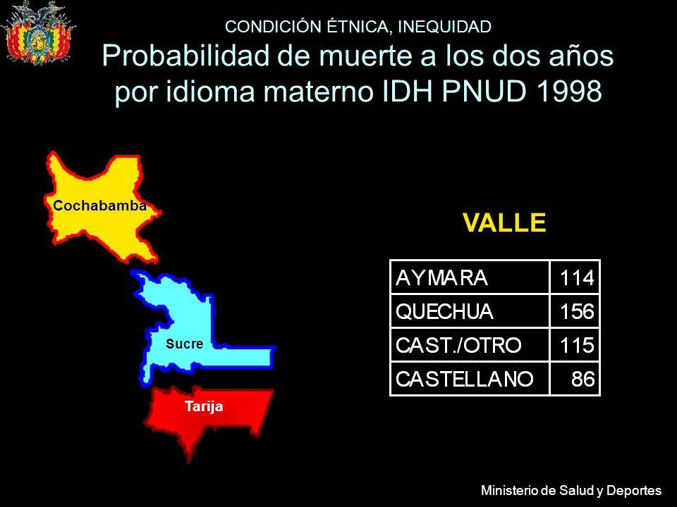 Ministerio de Salud y Deportes VALLE Tarija Sucre Cochabamba CONDICIÓN ÉTNICA, INEQUIDAD Probabilidad de muerte a los dos años por idioma materno IDH