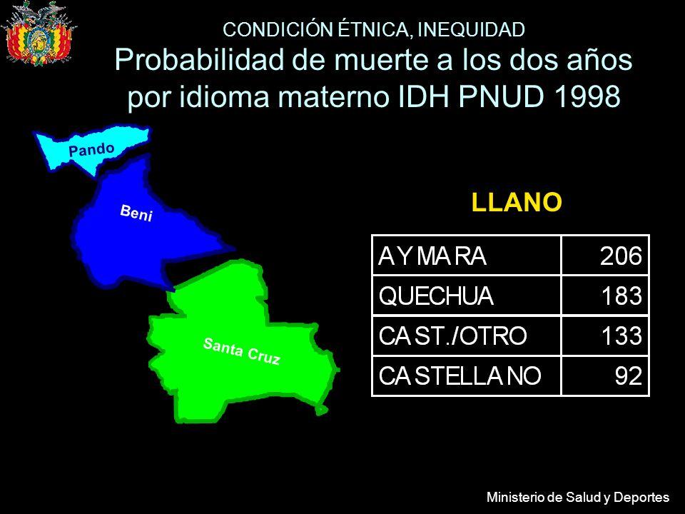 Ministerio de Salud y Deportes LLANO Beni Pando Santa Cruz CONDICIÓN ÉTNICA, INEQUIDAD Probabilidad de muerte a los dos años por idioma materno IDH PN